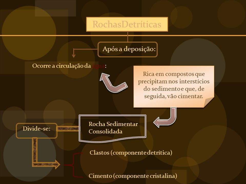 RochasDetríticas Após a deposição: Ocorre a circulação da água: