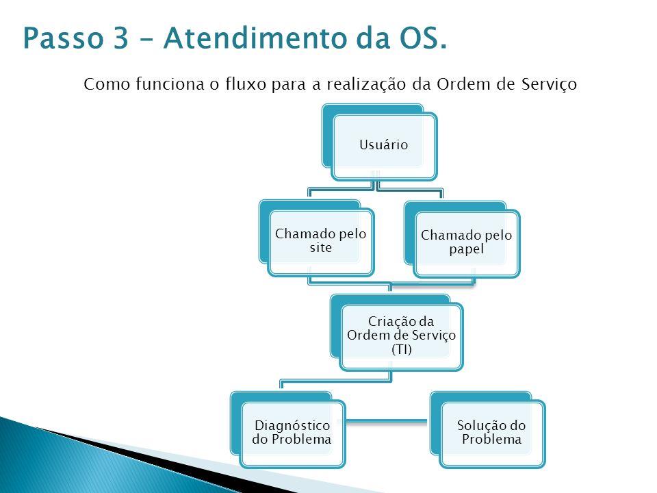 Passo 3 – Atendimento da OS.