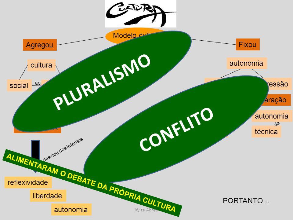 PLURALISMO CONFLITO Modelo cultural Agregou Fixou cultura autonomia