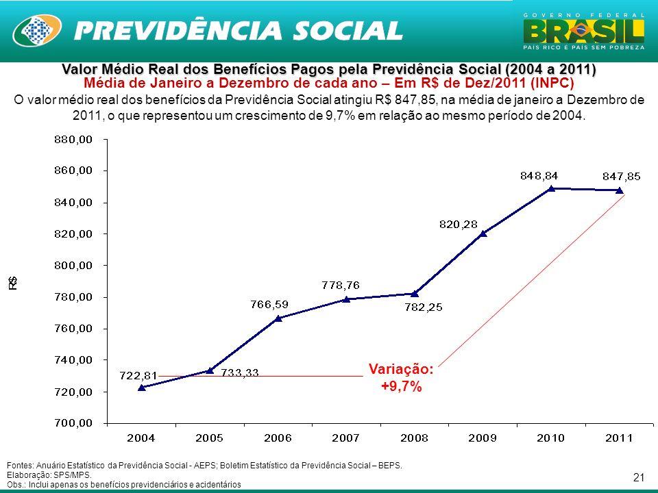 Valor Médio Real dos Benefícios Pagos pela Previdência Social (2004 a 2011) Média de Janeiro a Dezembro de cada ano – Em R$ de Dez/2011 (INPC)