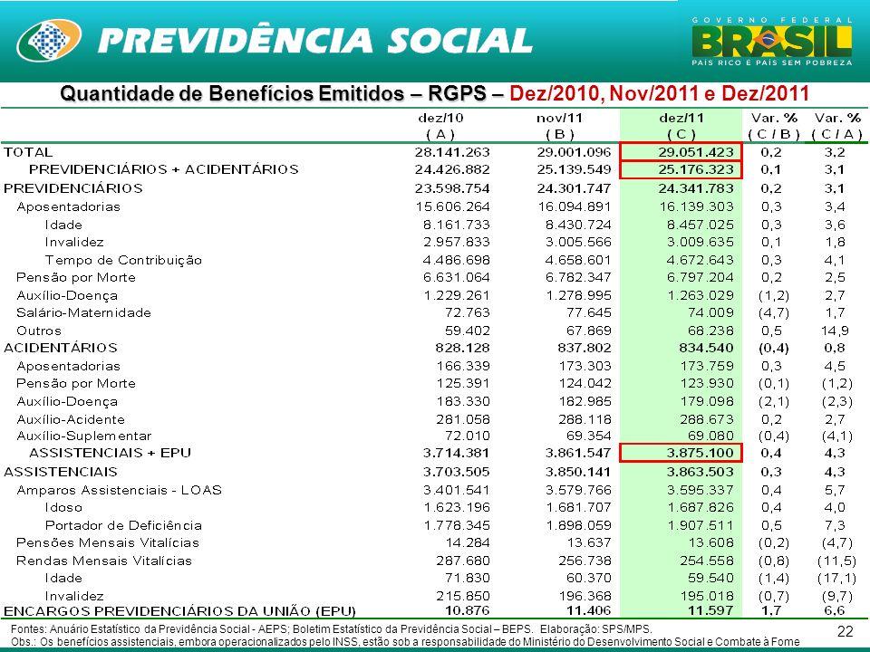 Quantidade de Benefícios Emitidos – RGPS – Dez/2010, Nov/2011 e Dez/2011