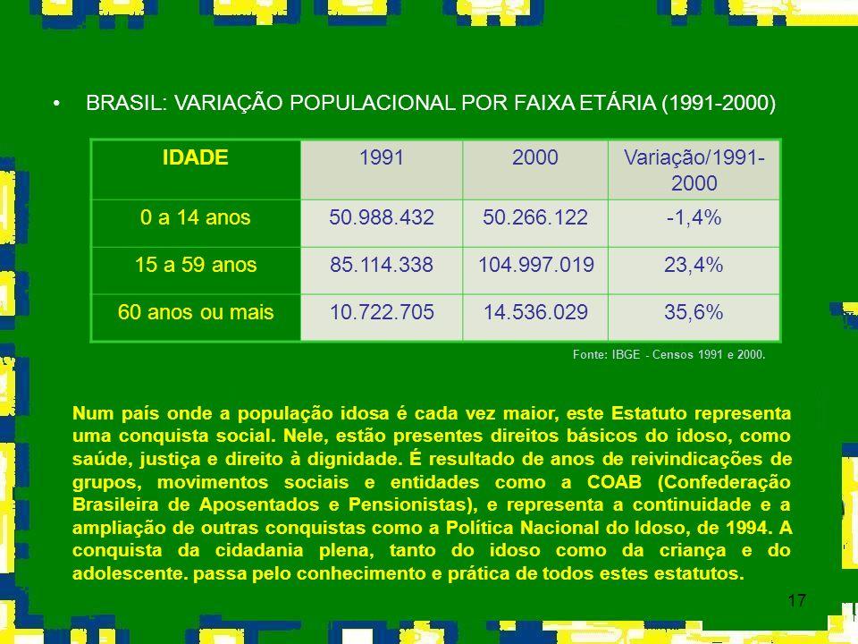 BRASIL: VARIAÇÃO POPULACIONAL POR FAIXA ETÁRIA (1991-2000) IDADE 1991