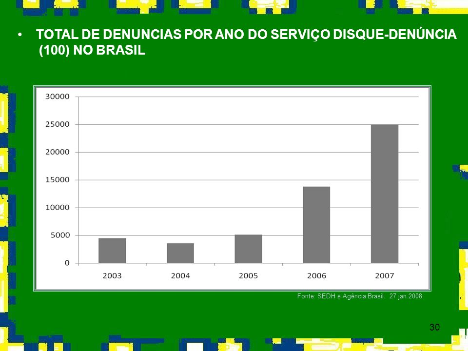 TOTAL DE DENUNCIAS POR ANO DO SERVIÇO DISQUE-DENÚNCIA (100) NO BRASIL
