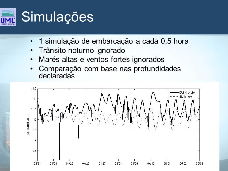 Simulações 1 simulação de embarcação a cada 0,5 hora