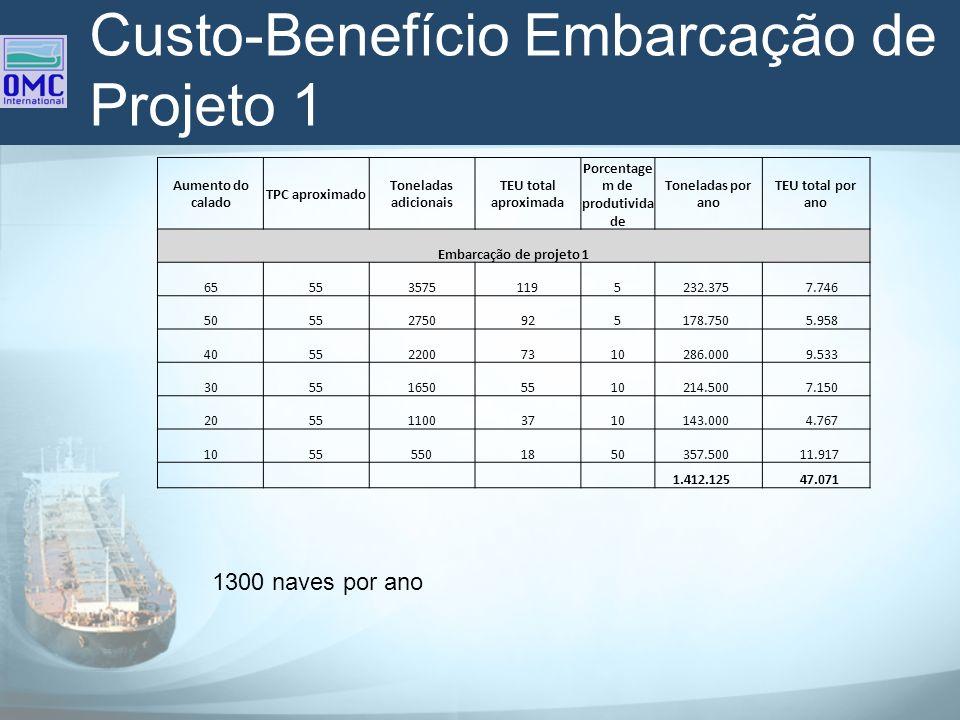 Custo-Benefício Embarcação de Projeto 1