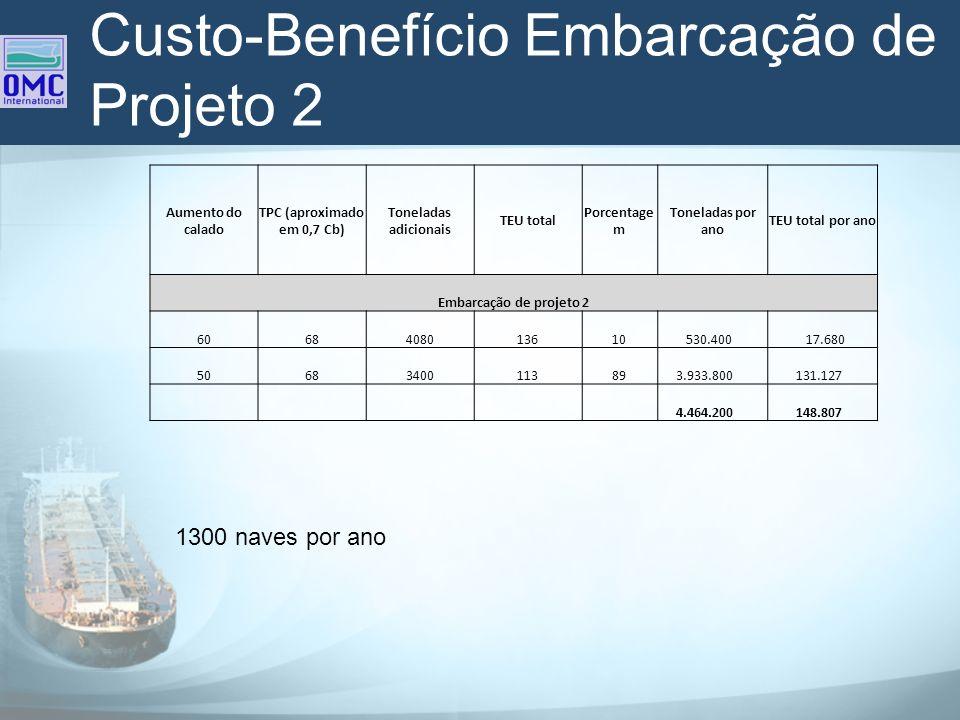 Custo-Benefício Embarcação de Projeto 2