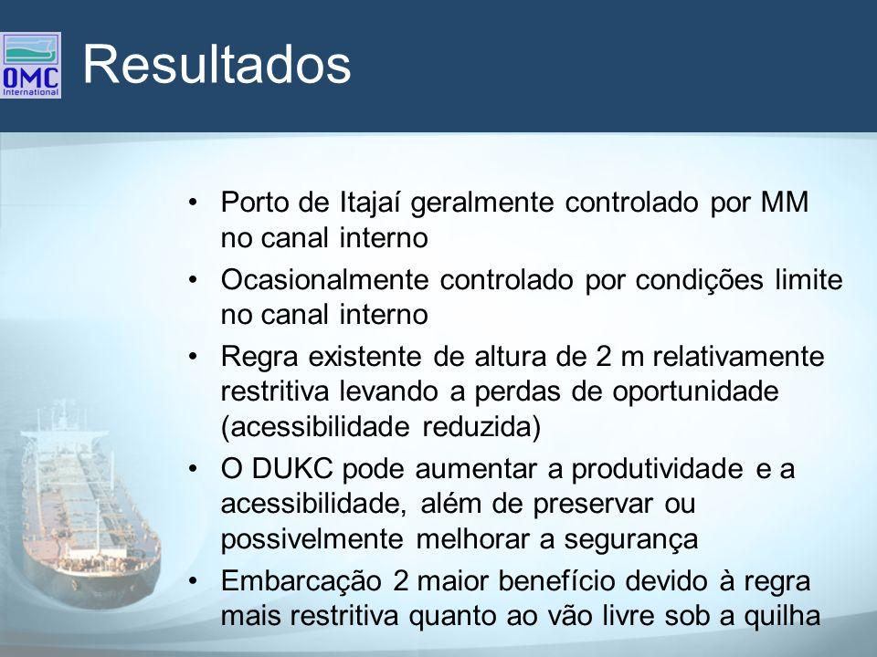 Resultados Porto de Itajaí geralmente controlado por MM no canal interno. Ocasionalmente controlado por condições limite no canal interno.