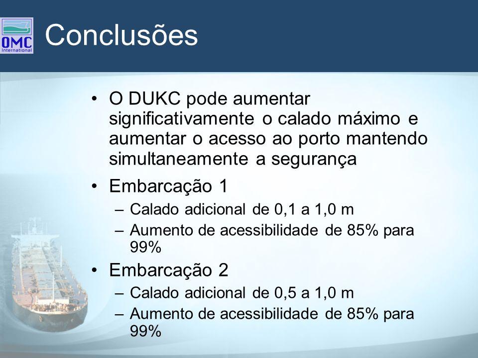 Conclusões O DUKC pode aumentar significativamente o calado máximo e aumentar o acesso ao porto mantendo simultaneamente a segurança.
