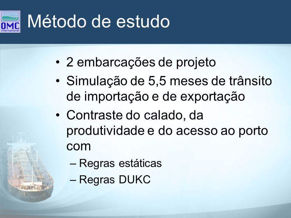Método de estudo 2 embarcações de projeto