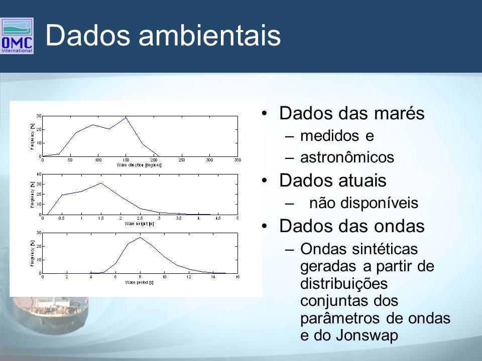 Dados ambientais Dados das marés Dados atuais Dados das ondas