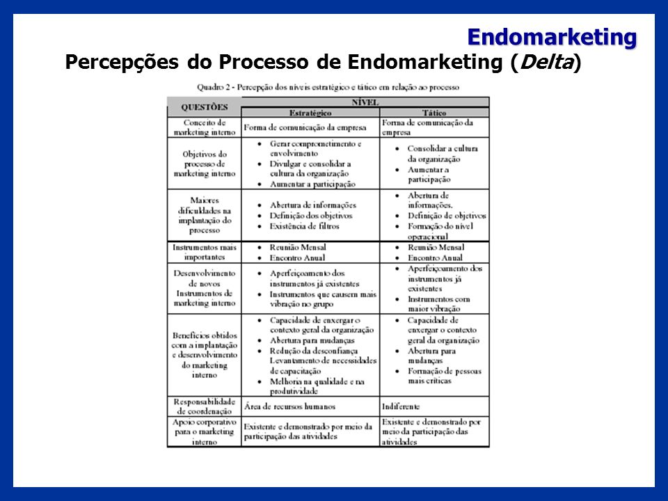 Percepções do Processo de Endomarketing (Delta)