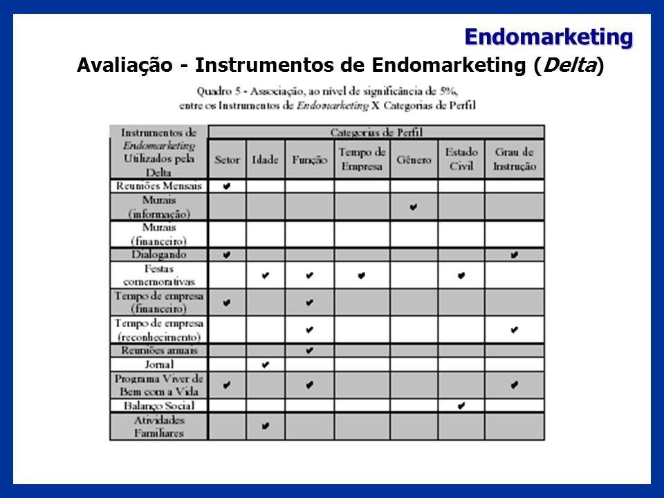 Avaliação - Instrumentos de Endomarketing (Delta)
