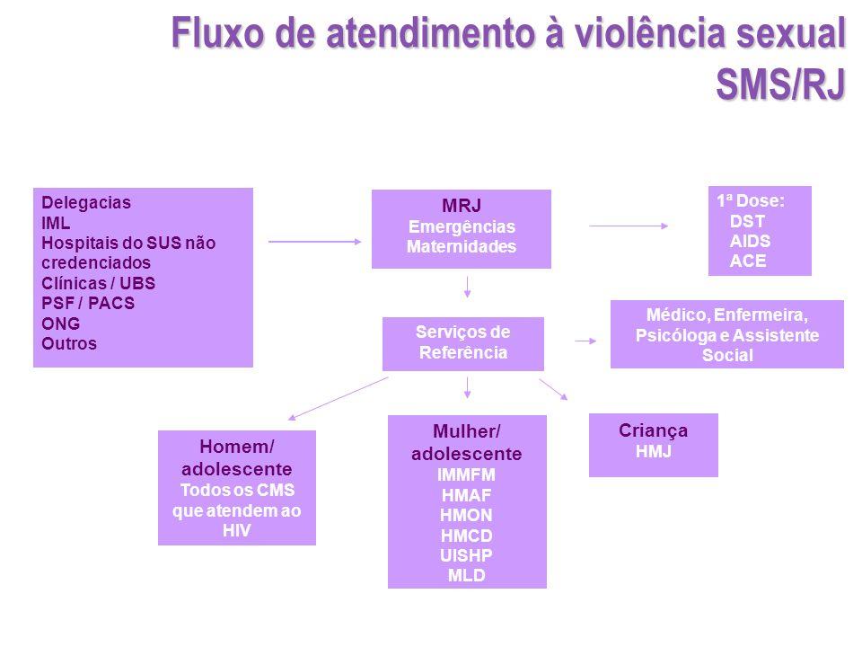 Fluxo de atendimento à violência sexual SMS/RJ
