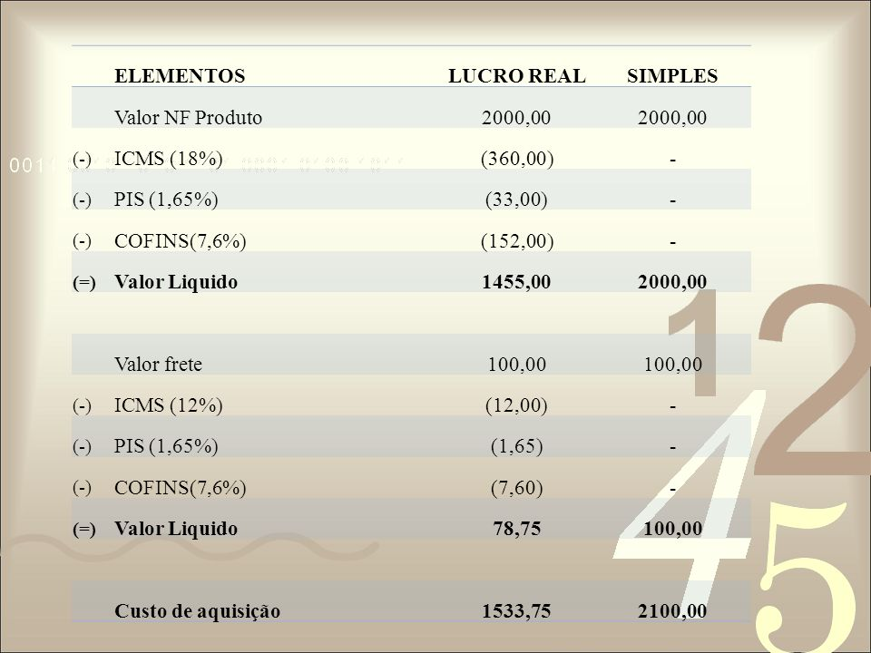 ELEMENTOS LUCRO REAL SIMPLES Valor NF Produto 2000,00 ICMS (18%)