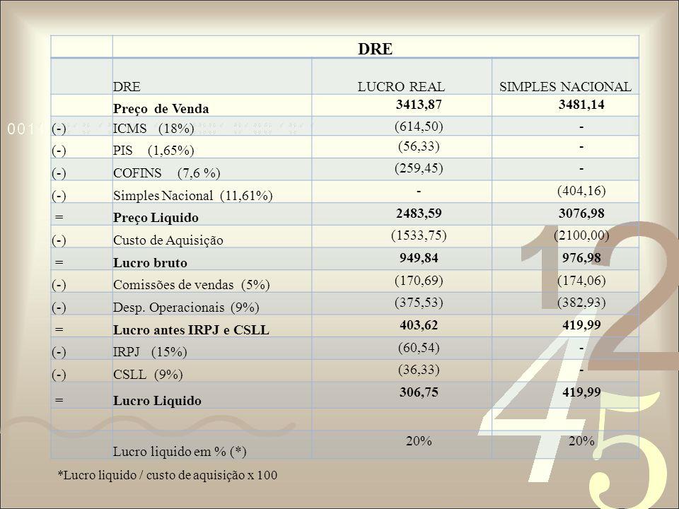 DRE LUCRO REAL SIMPLES NACIONAL Preço de Venda 3413,87 3481,14 (-)