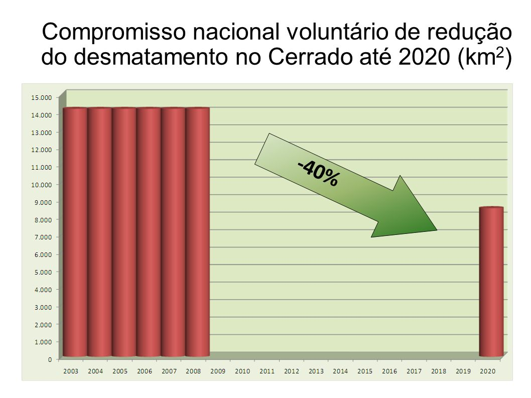 Compromisso nacional voluntário de redução do desmatamento no Cerrado até 2020 (km2)