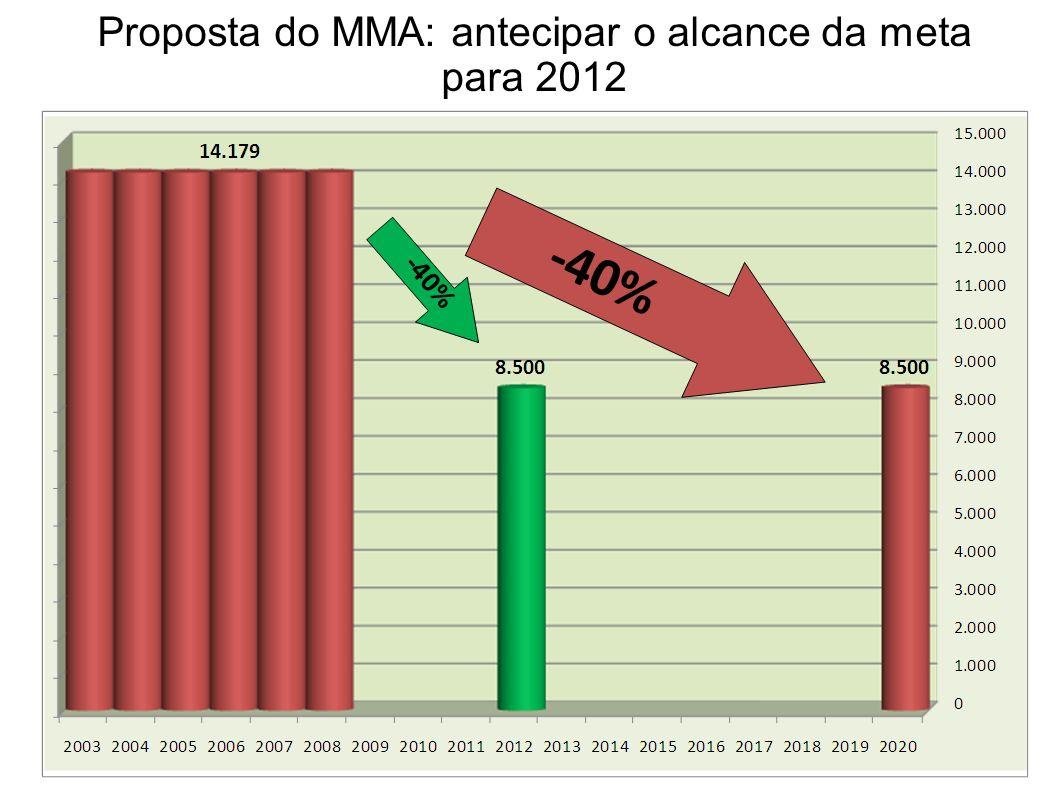 Proposta do MMA: antecipar o alcance da meta para 2012