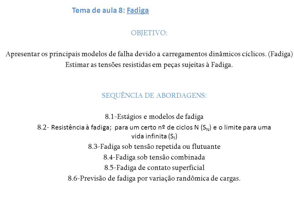 Tema de aula 8: Fadiga OBJETIVO: