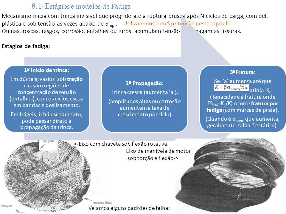 8.1-Estágios e modelos de Fadiga