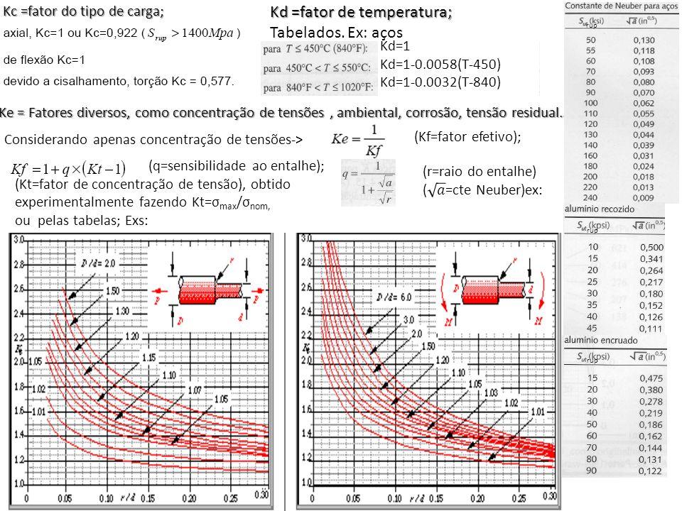 Kd =fator de temperatura; Tabelados. Ex: aços