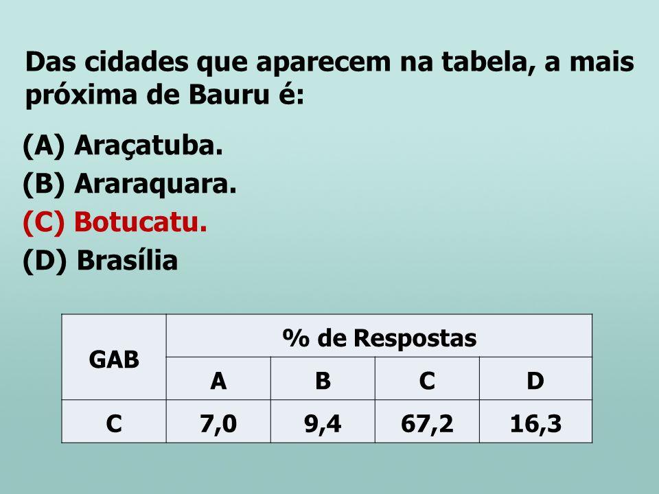 Das cidades que aparecem na tabela, a mais próxima de Bauru é:
