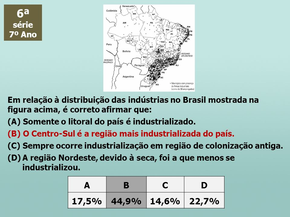 6ª série. 7º Ano. Em relação à distribuição das indústrias no Brasil mostrada na figura acima, é correto afirmar que: