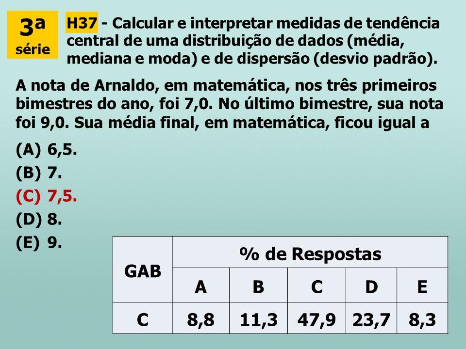 3ª GAB % de Respostas A B C D E 8,8 11,3 47,9 23,7 8,3 6,5. 7. 7,5. 8.