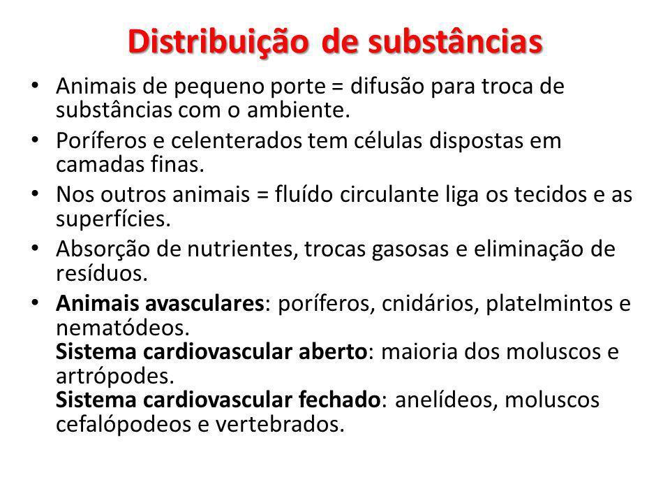 Distribuição de substâncias