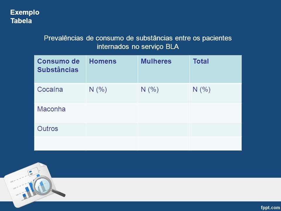 Exemplo Tabela. Prevalências de consumo de substâncias entre os pacientes internados no serviço BLA.