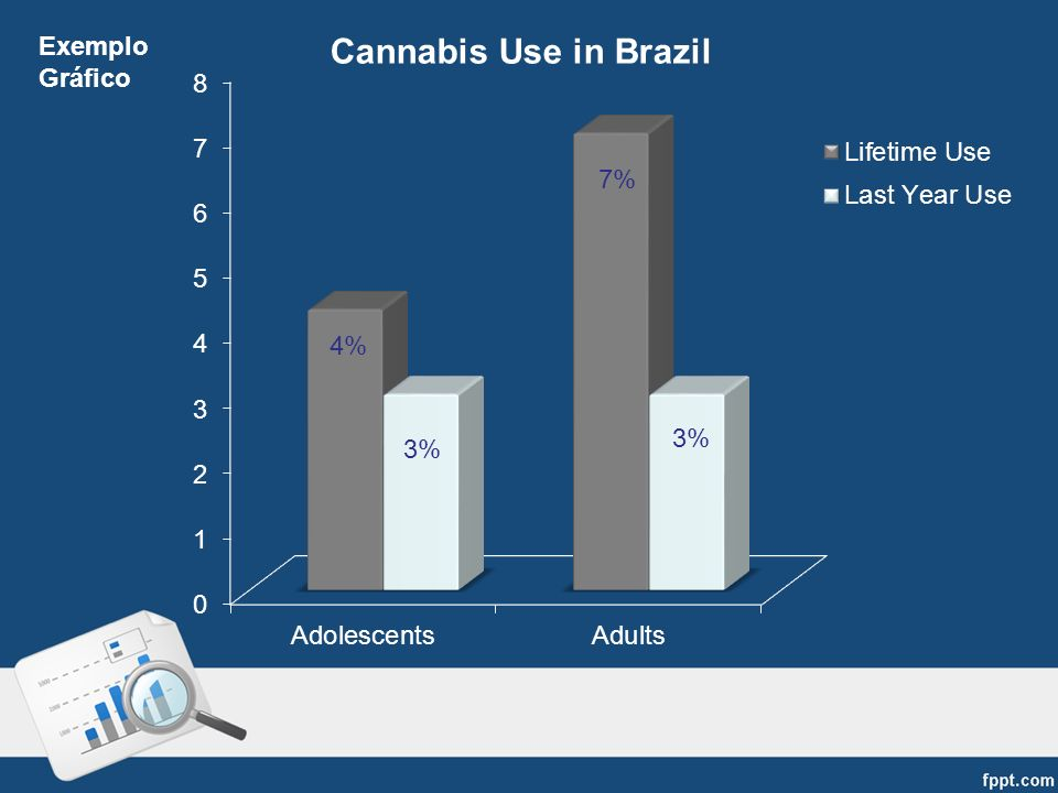 7% Exemplo Gráfico Cannabis Use in Brazil