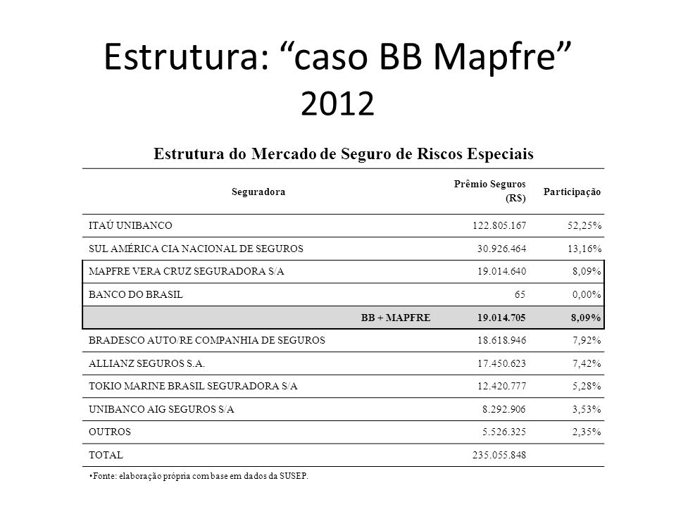 Estrutura: caso BB Mapfre 2012