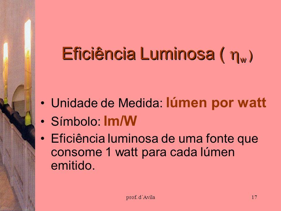 Eficiência Luminosa ( w )