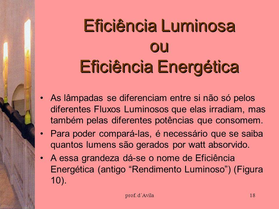 Eficiência Luminosa ou Eficiência Energética