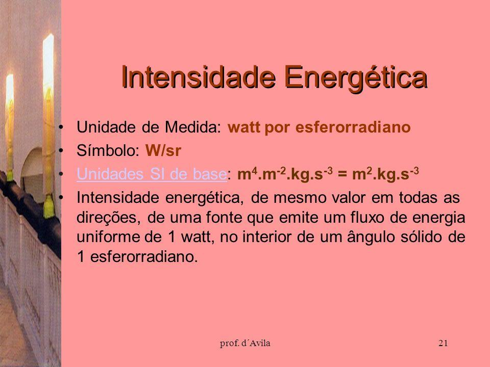 Intensidade Energética
