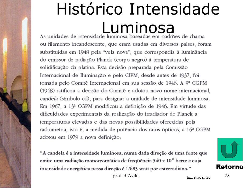 Histórico Intensidade Luminosa