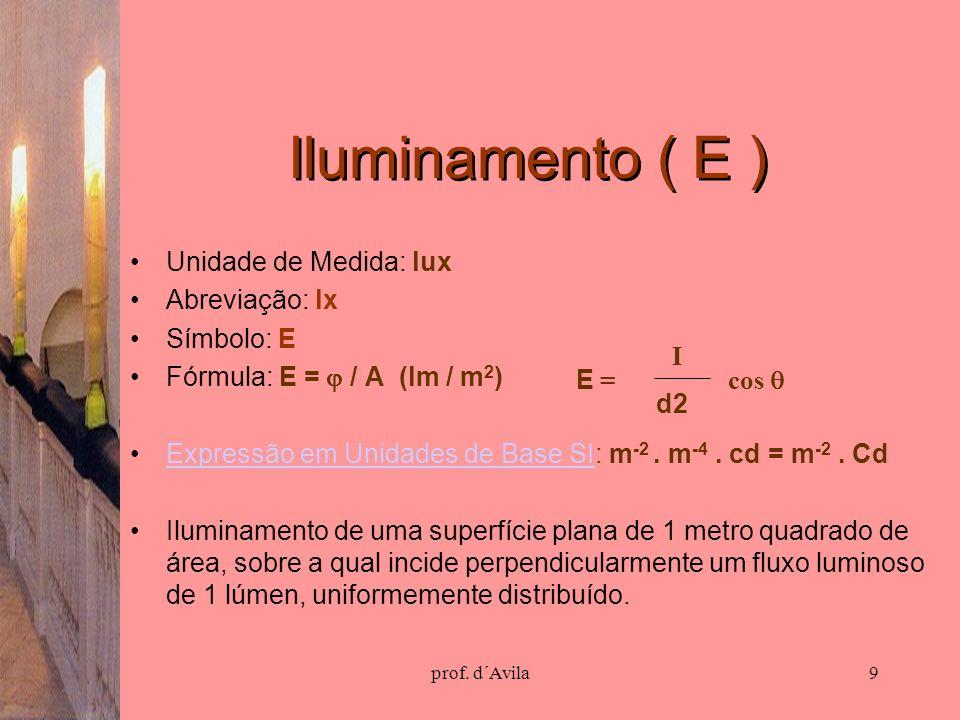 Iluminamento ( E ) Unidade de Medida: lux Abreviação: lx Símbolo: E