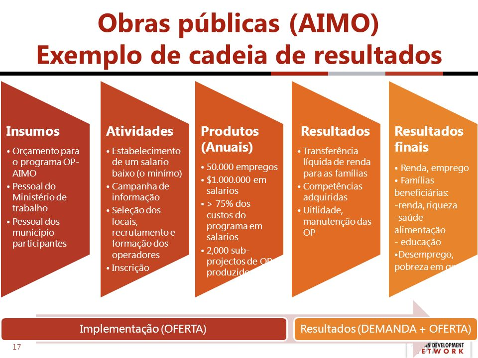 Obras públicas (AIMO) Exemplo de cadeia de resultados