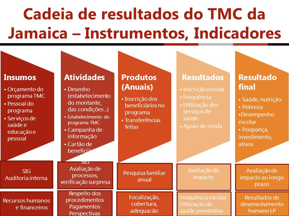 Cadeia de resultados do TMC da Jamaica – Instrumentos, Indicadores