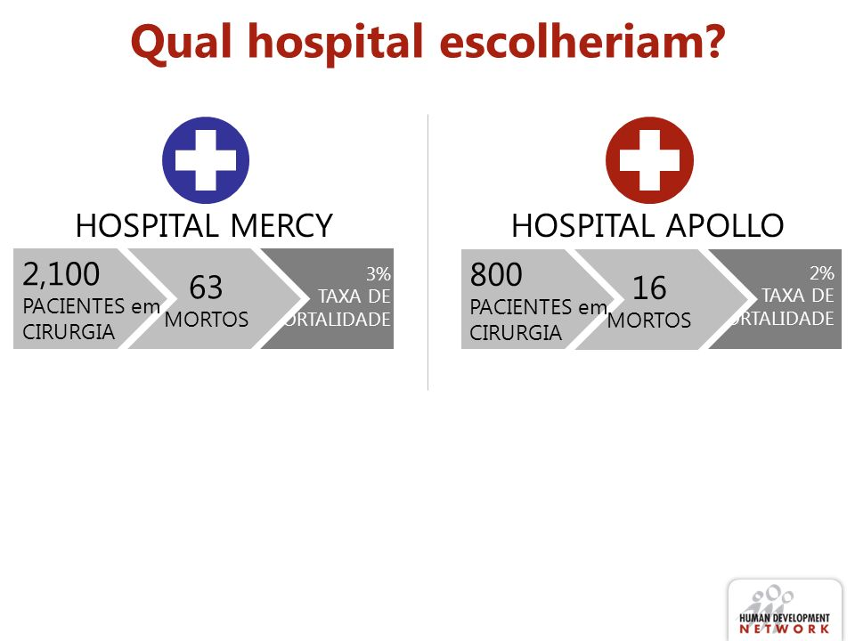 Qual hospital escolheriam