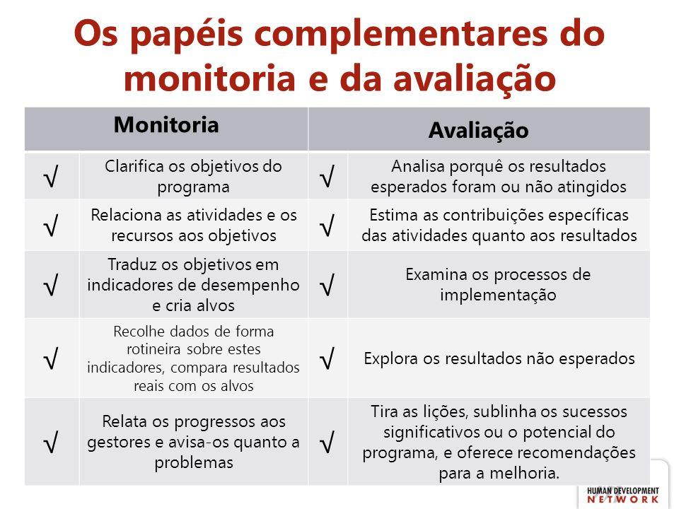 Os papéis complementares do monitoria e da avaliação