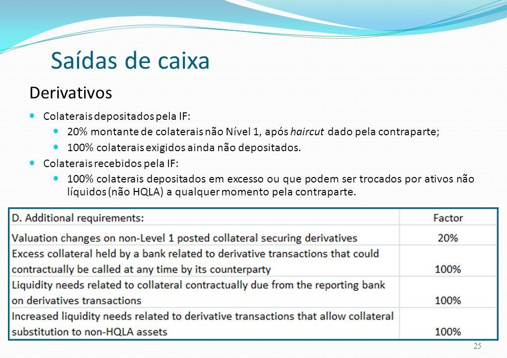 Saídas de caixa Derivativos Colaterais depositados pela IF: