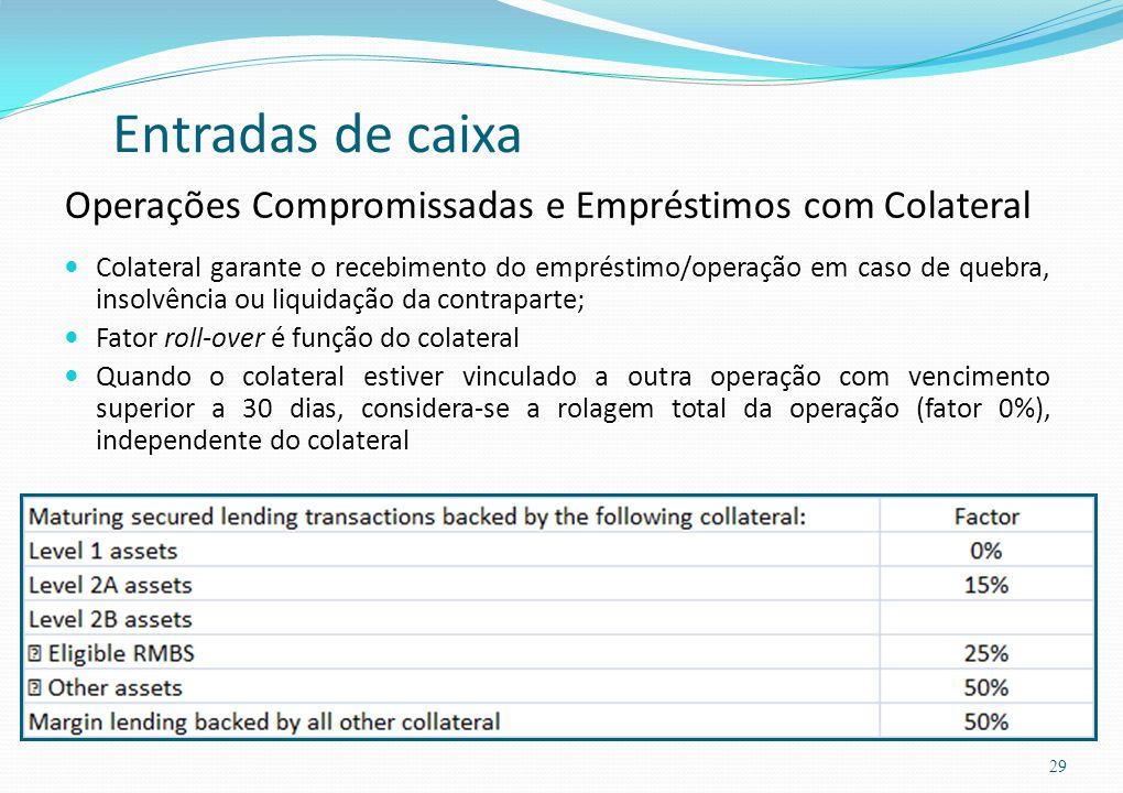 Entradas de caixa Operações Compromissadas e Empréstimos com Colateral