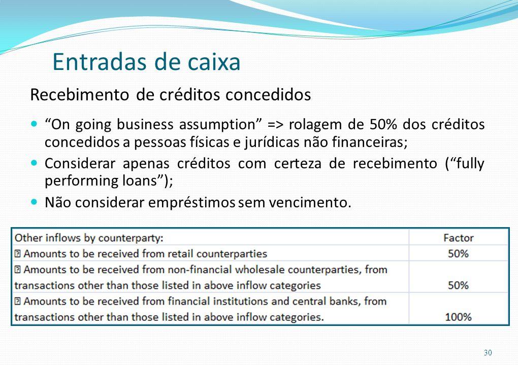 Entradas de caixa Recebimento de créditos concedidos