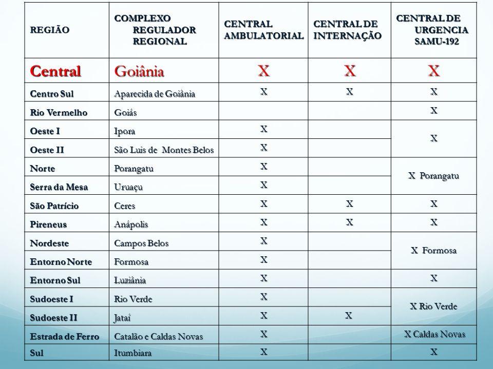 Central Goiânia X REGIÃO COMPLEXO REGULADOR REGIONAL CENTRAL