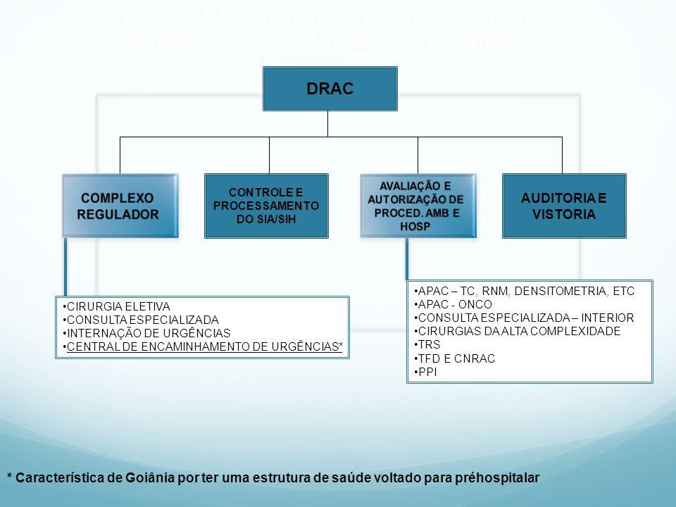 CONTROLE E PROCESSAMENTO AVALIAÇÃO E AUTORIZAÇÃO DE