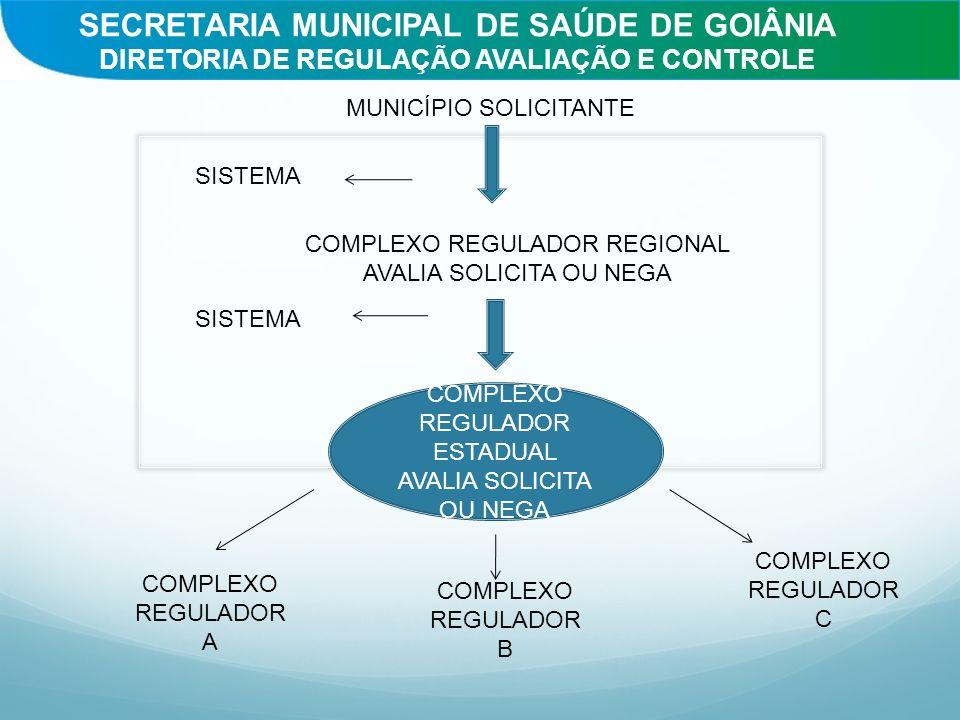 SECRETARIA MUNICIPAL DE SAÚDE DE GOIÂNIA DIRETORIA DE REGULAÇÃO AVALIAÇÃO E CONTROLE