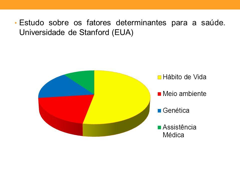 Estudo sobre os fatores determinantes para a saúde