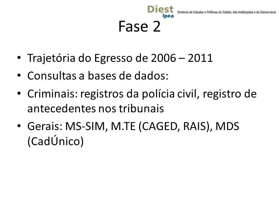 Fase 2 Trajetória do Egresso de 2006 – 2011