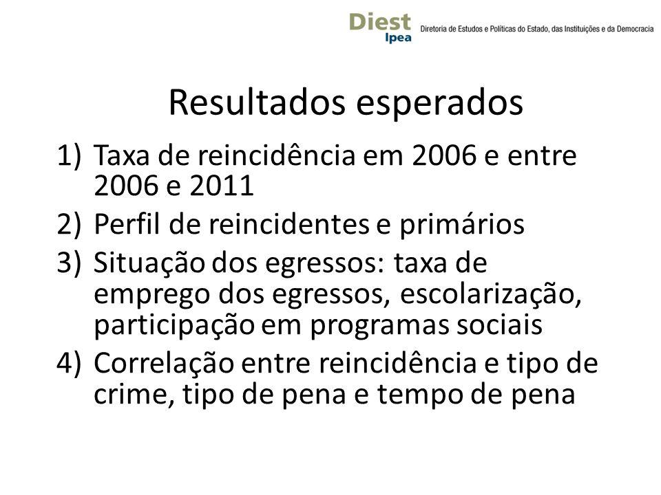 Resultados esperados Taxa de reincidência em 2006 e entre 2006 e 2011
