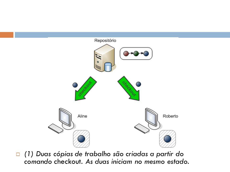 (1) Duas cópias de trabalho são criadas a partir do comando checkout